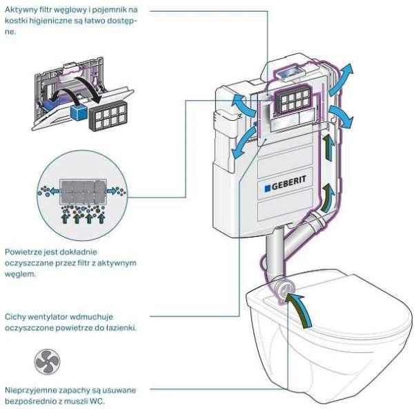 Jak działa przycisk Geberit Sigma 40 z filtrem węglowym do spłuczek z odciągiem bocznym.-image_Geberit_115.600.SI.1_4