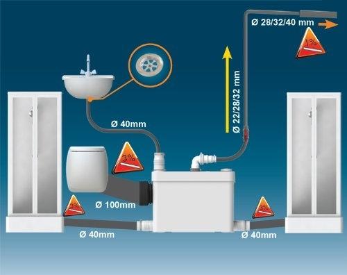 MOżliwości podłączenia urządzenia SFA Sanipack -image_SFA_SFA SANIPACK PLUS_4
